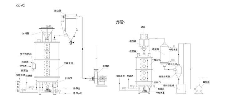 盘式干燥机工作流程