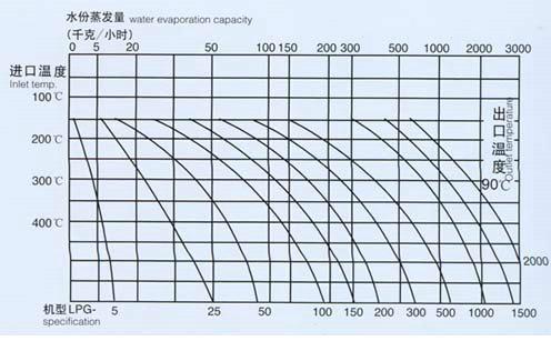 小型实验室喷雾干燥机曲率表