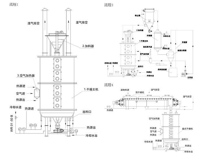 PLG系列盘式衔接干燥机